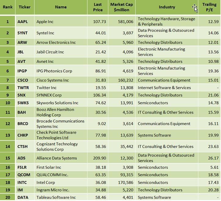 Arie Goren Blog Best Russell 1000 Tech Stocks According To Graham