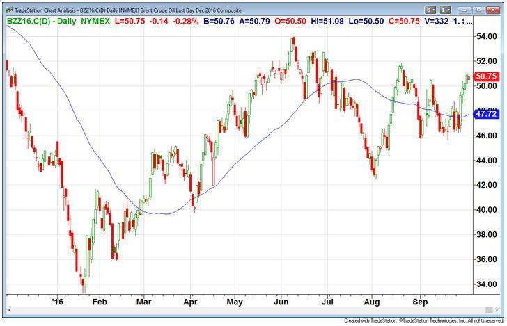Arie Goren Blog | OPEC's Decision To Cut Oil Production