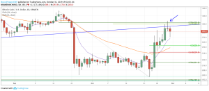 Bearish Doji Reversal Candle