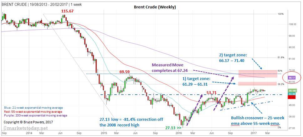 Brent Crude - Weekly Chart