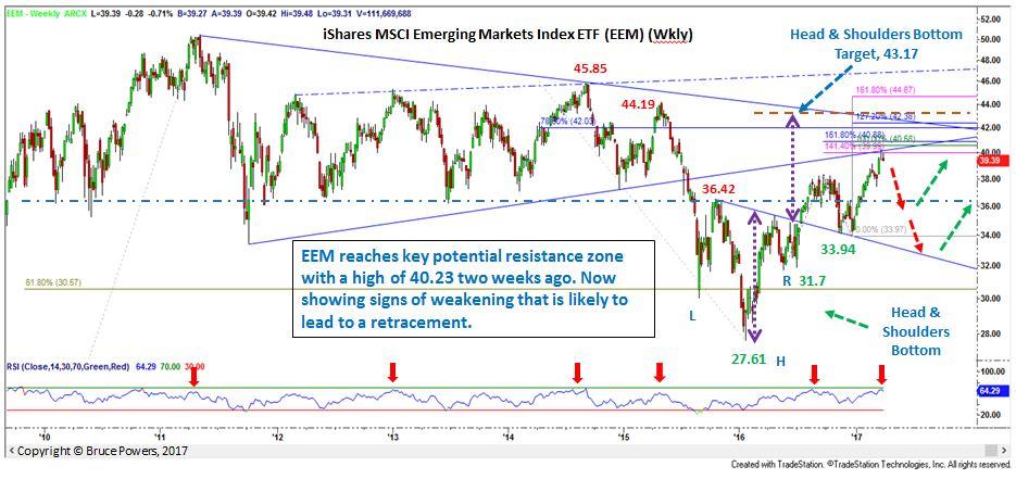 EEM Weekly Chart Analysis
