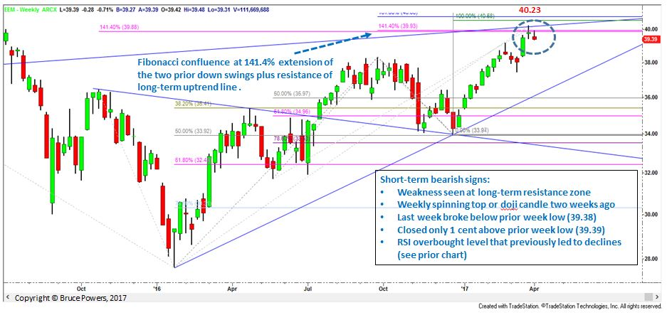EEM Weekly Chart Analysis - close up