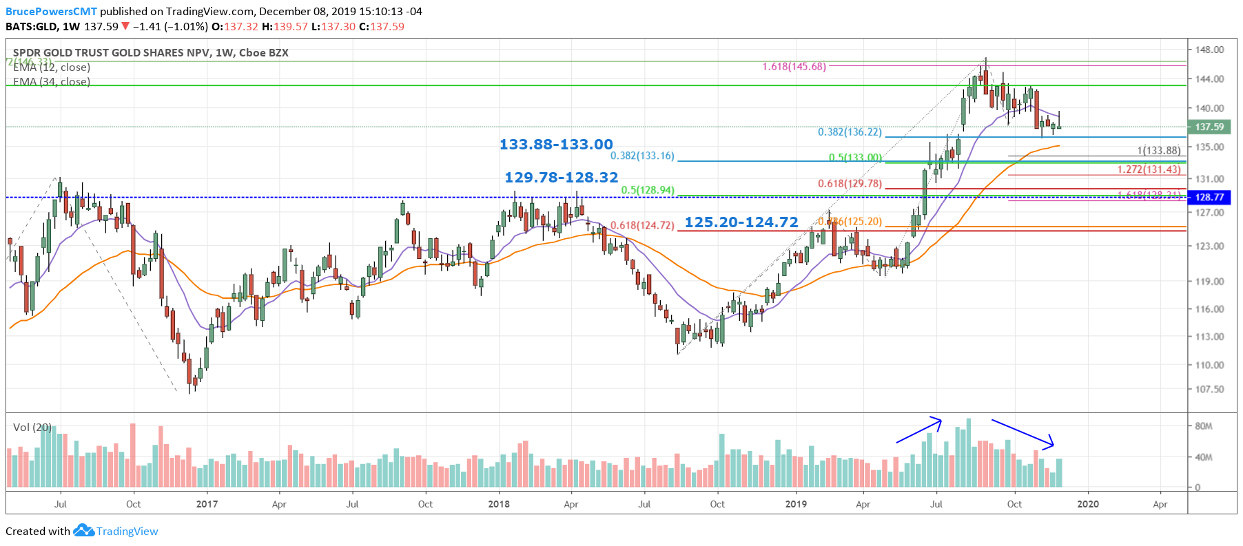 GLD Weekly Chart - near-term