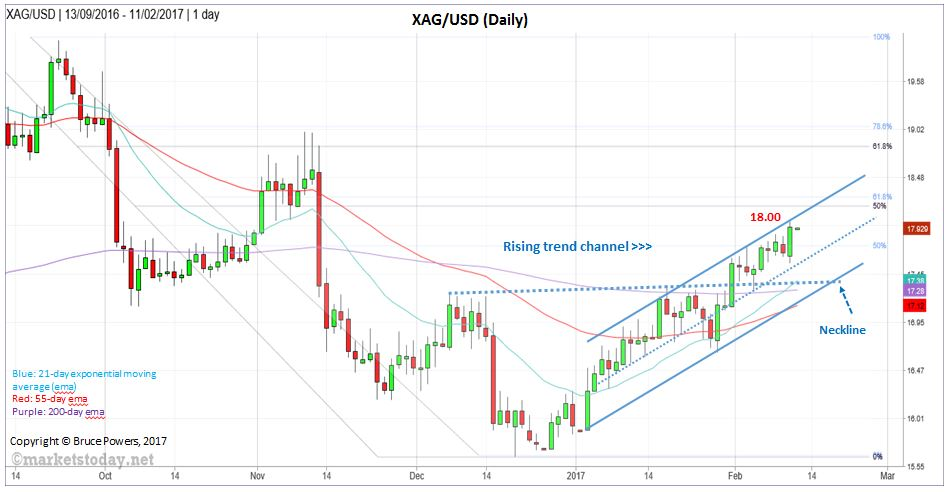 XAG/USD Dail Charts - Ascending Trend Channel