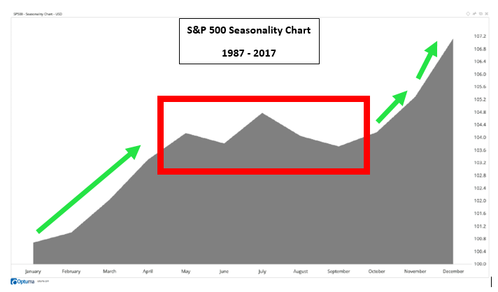 Chad Shoop Blog | The Prime Season For Investing Is Here | Talkmarkets