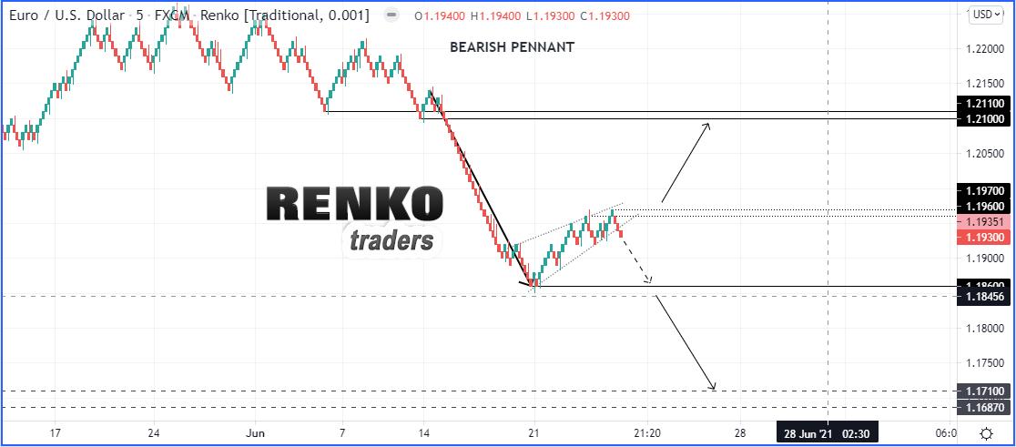 EURUSD Technical Analysis Using Renko Price Action