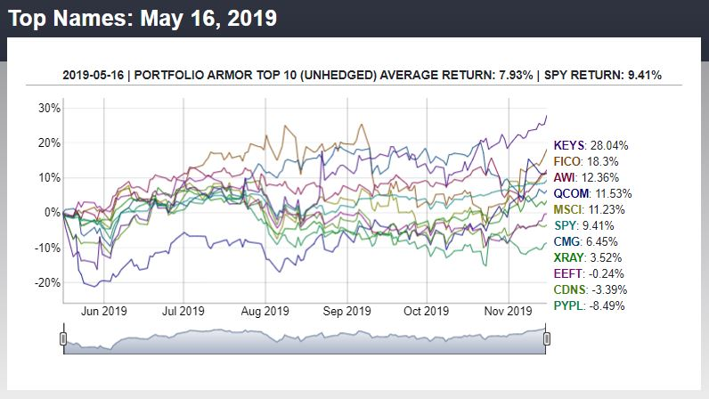 6-Month Performance of Portfolio Armor's Top 10 Names from May 16th.
