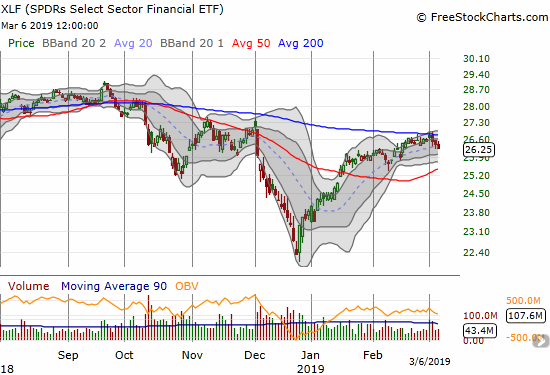 the Financial Select Sector SPDR ETF (XLF)