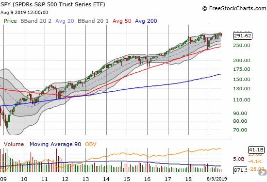 S&P 500 (SPY) monthly chart