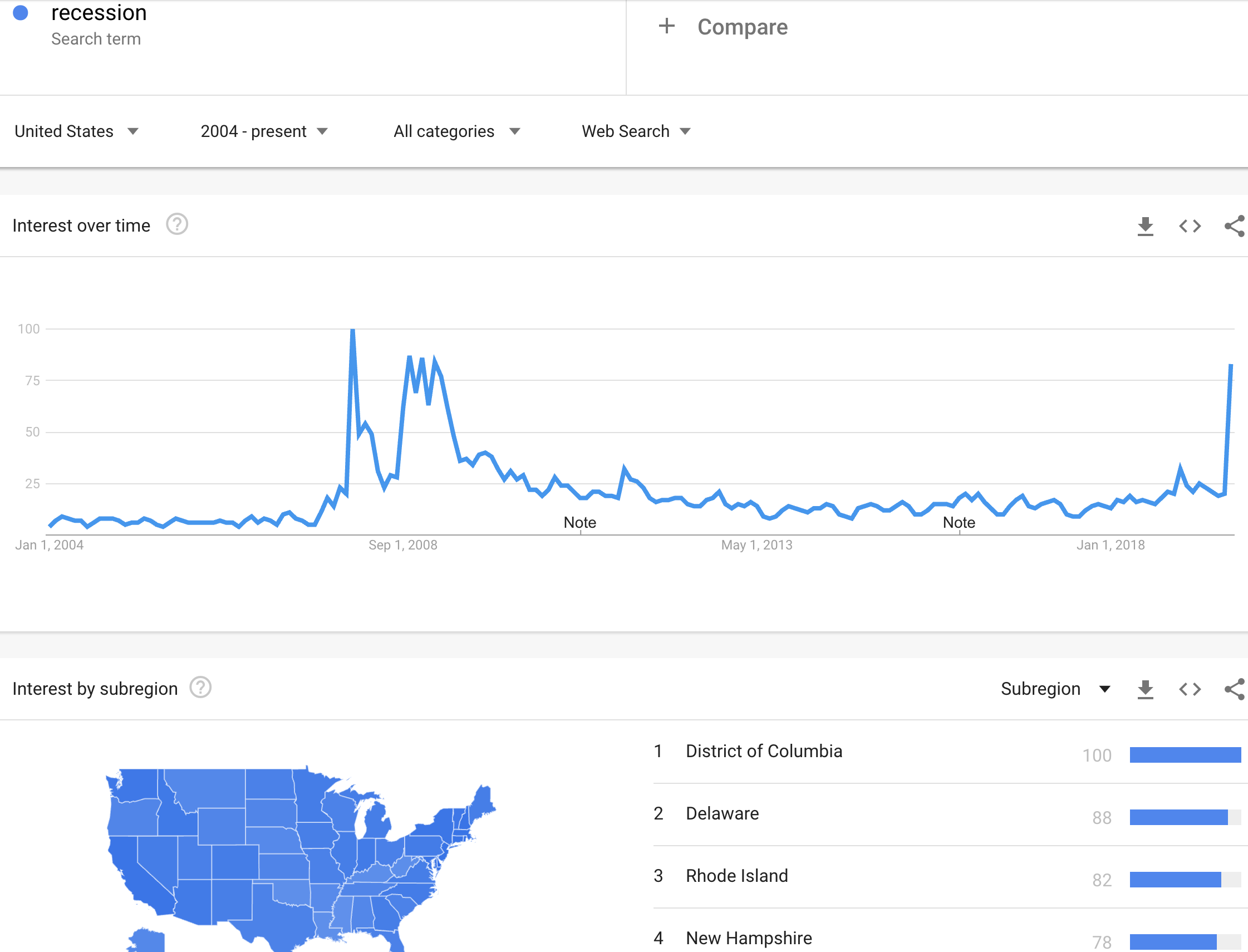 """Google Trends for searches on """"recession"""""""