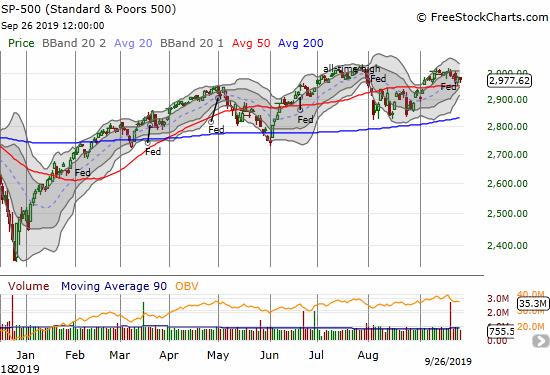 S&P 500 (SPY)
