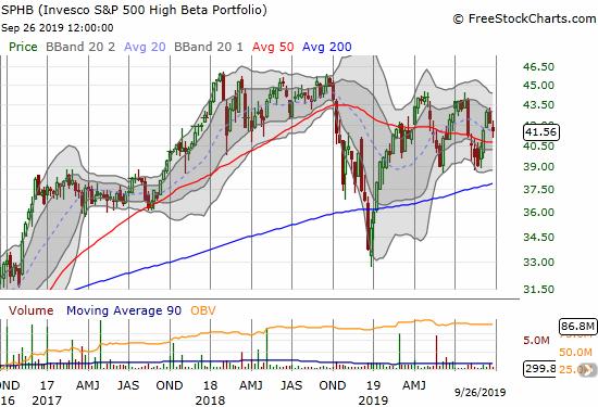Invesco S&P 500 High Beta Portfolio (SPHB) weekly