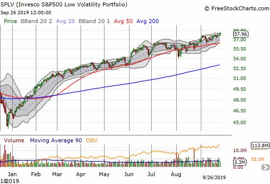 S&P 500 Low Volatility Portfolio (SPLV)