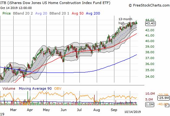 iShares Dow Jones US Home Construction Index (ITB)
