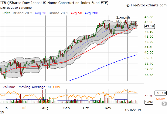 iShares US Home Construction Index Fund ETF (ITB)