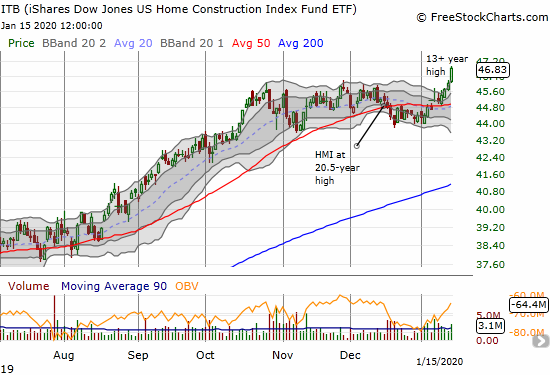iShares US Home Construction (ITB)