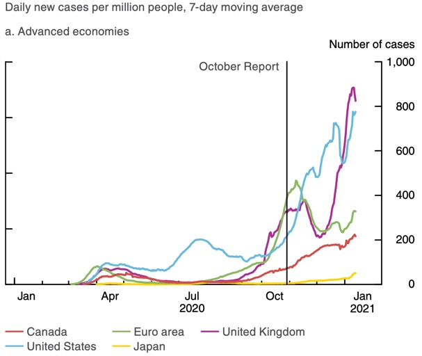 Daily new COVID-19 cases per million people, 7-day moving average