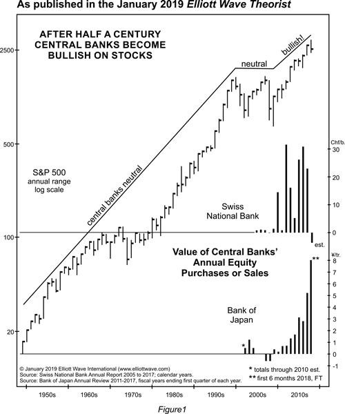 After half a century central banks become bullish on stocks