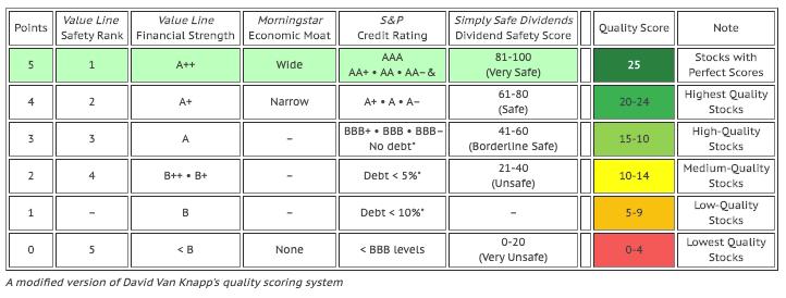 Quality Scoring System