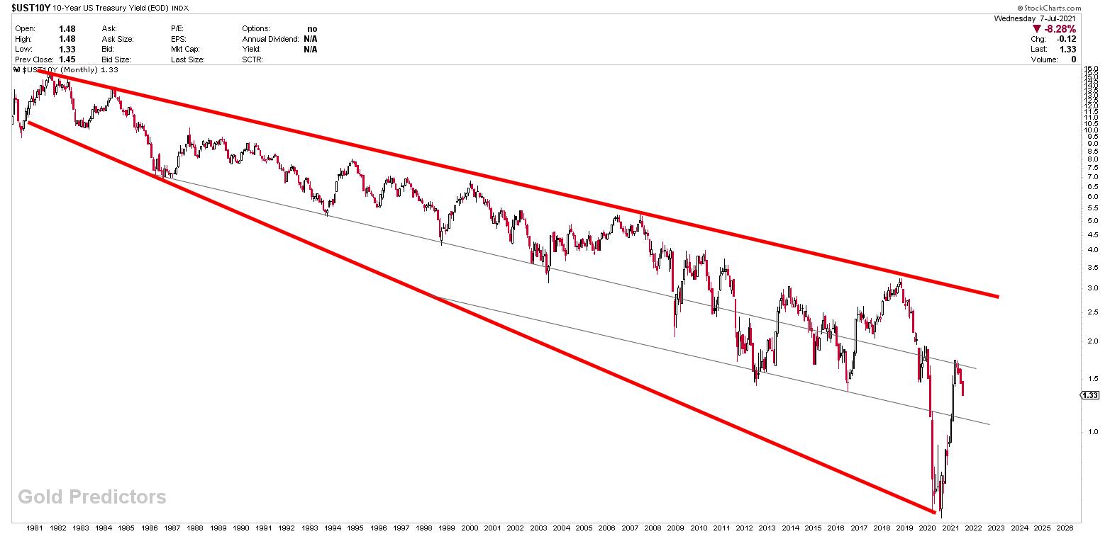 US treasury yield analysis