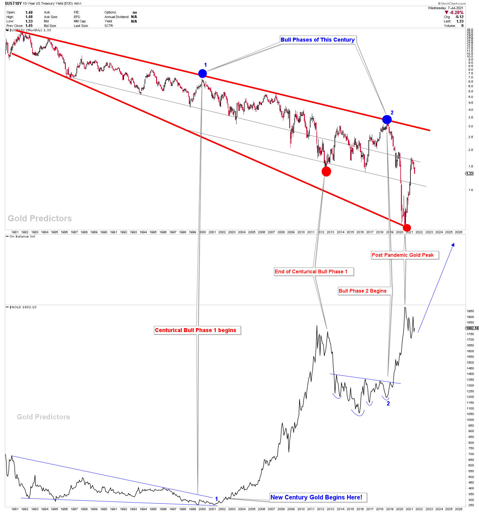 correlation of gold and treasury yield