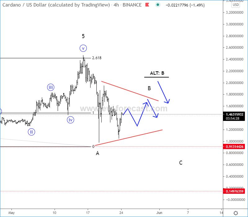 ADAUSD Elliott Wave analysis