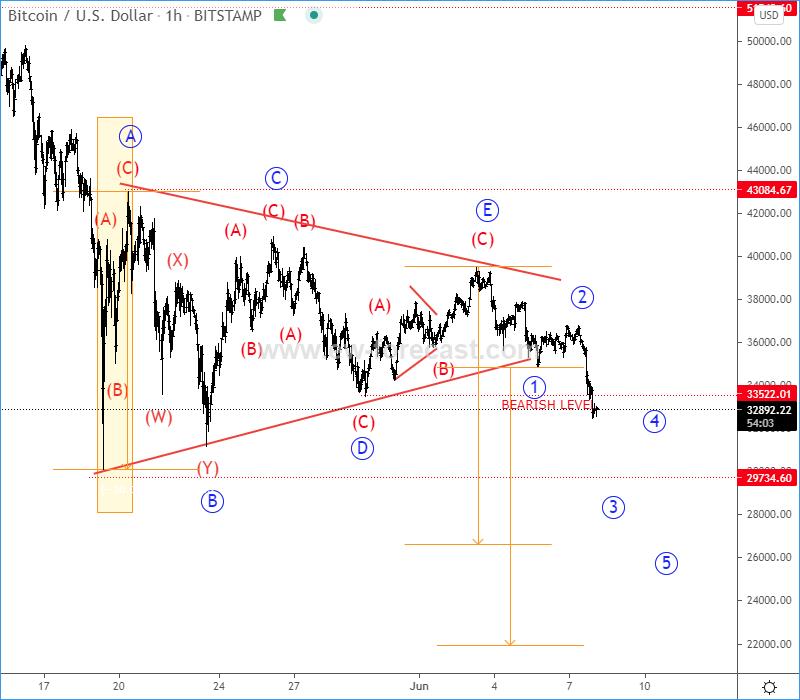 bitcoin Elliott Wave Analysis