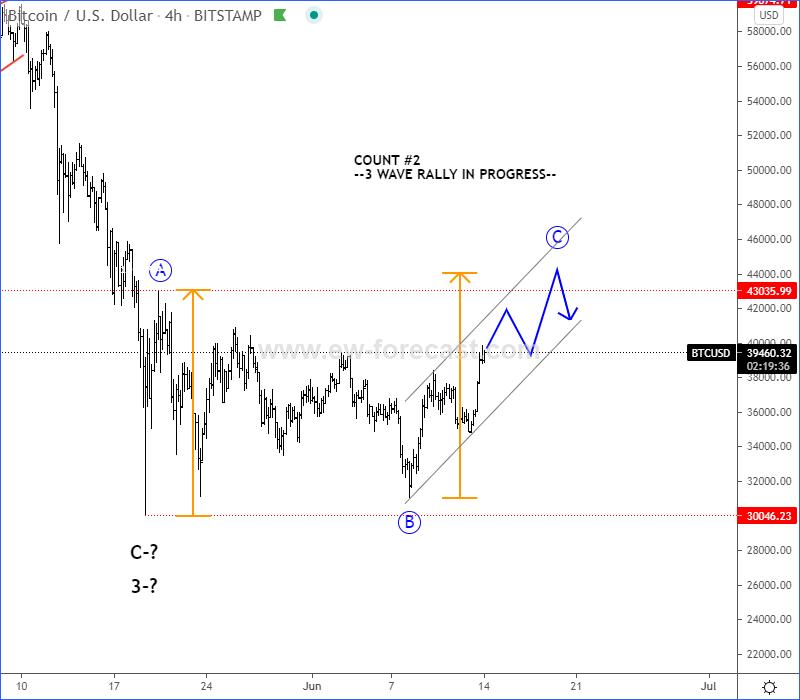 BTC Elliott Wave analysis