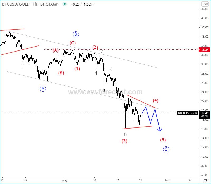 btcgold Elliott Wave analysis