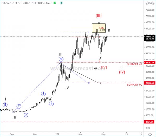 BTCUSD Elliott Wave Analysis