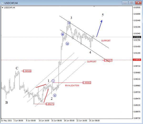 USDCHF Elliott Wave Analysis