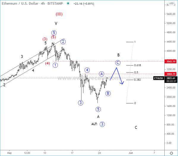 ETCUSD Elliott Wave Analysis
