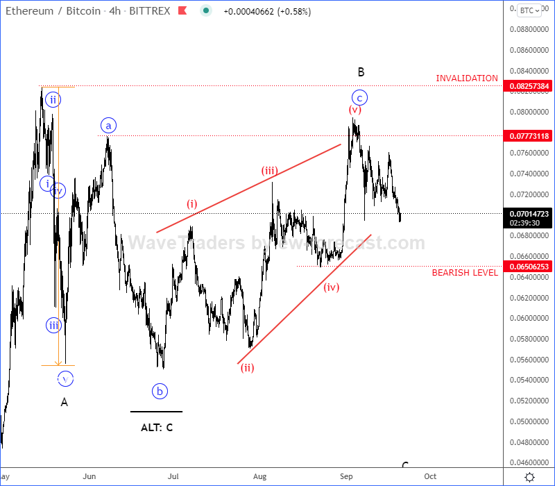 ETHBTC Elliott Wave Analysis