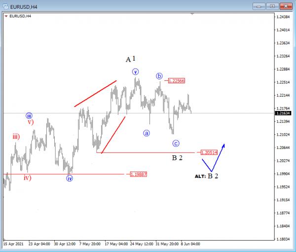 EURUSD 4h Elliott Wave Analysis