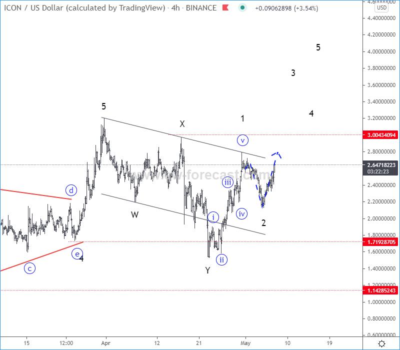ICXUSD Elliott Wave Analysis Chart