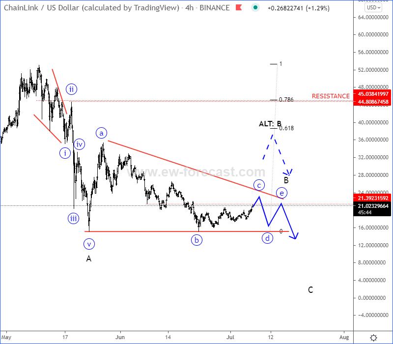 Linkusd Elliott Wave Analysis