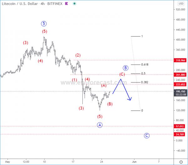 LTCUSD Elliott Wave Analysis