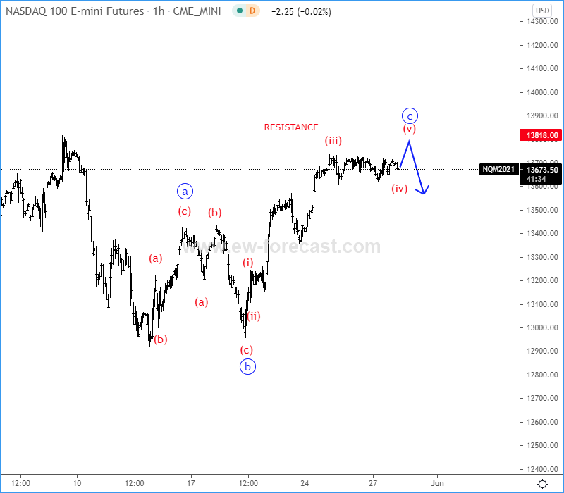 NASDAQ 100 Elliott Wave analysis