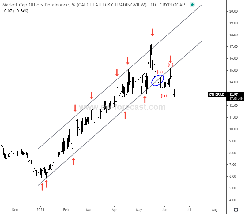 Others Elliott Wave analysis