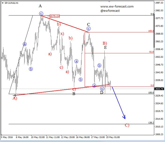 Gregor Horvat Blog | Elliott Wave Analysis: Triangle On S&P