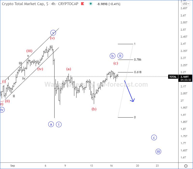 Crypto Market Elliott Wave analysis