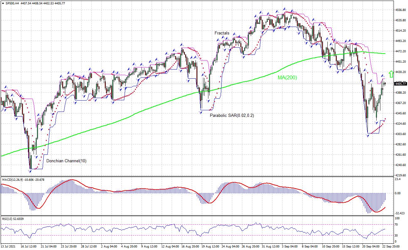 S&P 500 Index Chart Analysis