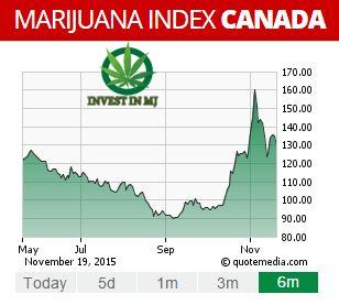 Marijuana Index Canada Dec 2015
