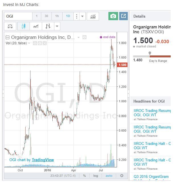 Organigram Stock Chart Aug 2016