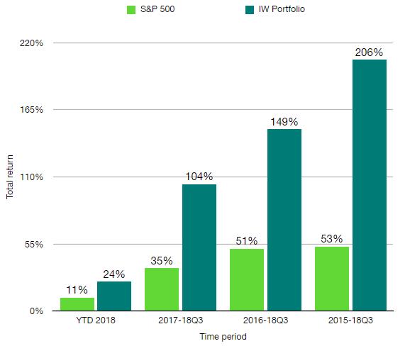 Explore the IW Portfolio - 38% return annualized