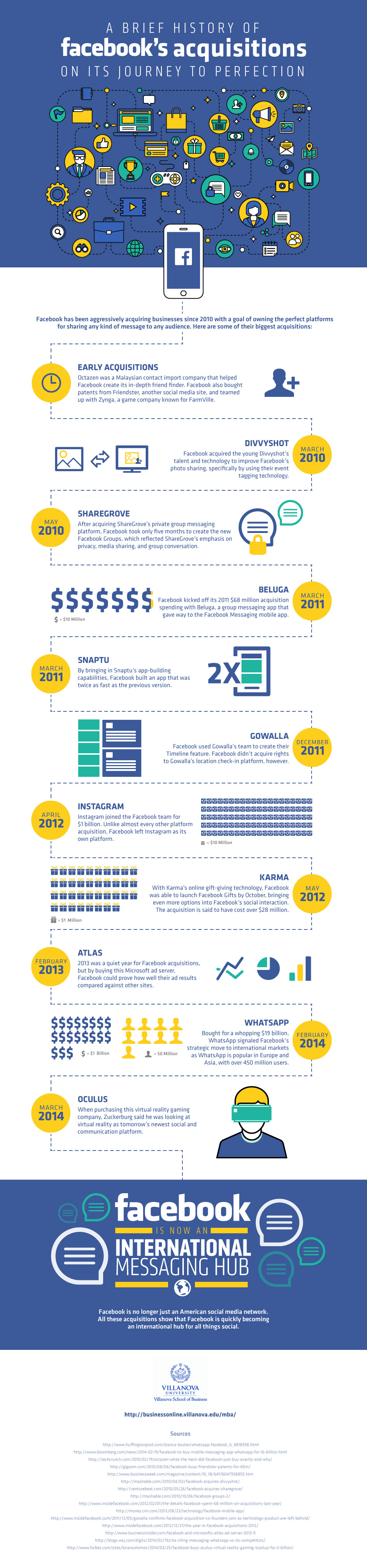 A Brief History of Facebook's Acquisitions on it's Journey to Perfection