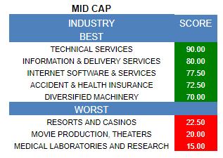 E B  Capital Markets Blog | Best and Worst Mid Cap Stocks