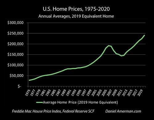 Historical Home Prices