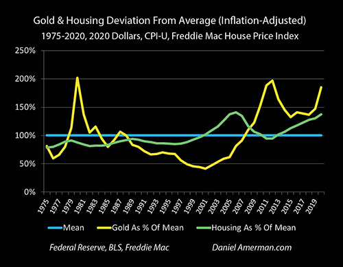 Gold & Housing Deviations From Average