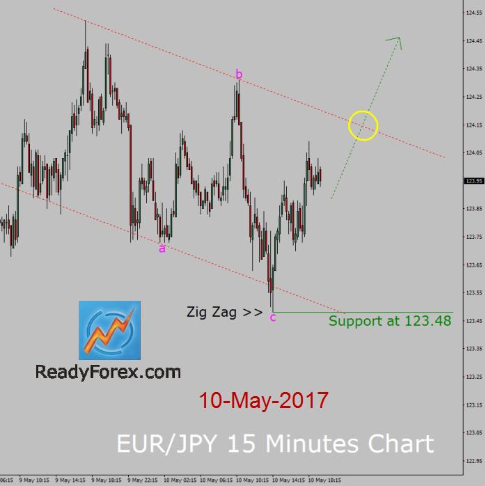 EUR/JPY Elliott Wave Forecast: Zig Zag Pattern